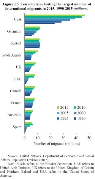 Top_ten_paesi_per_numero_di_immigrati