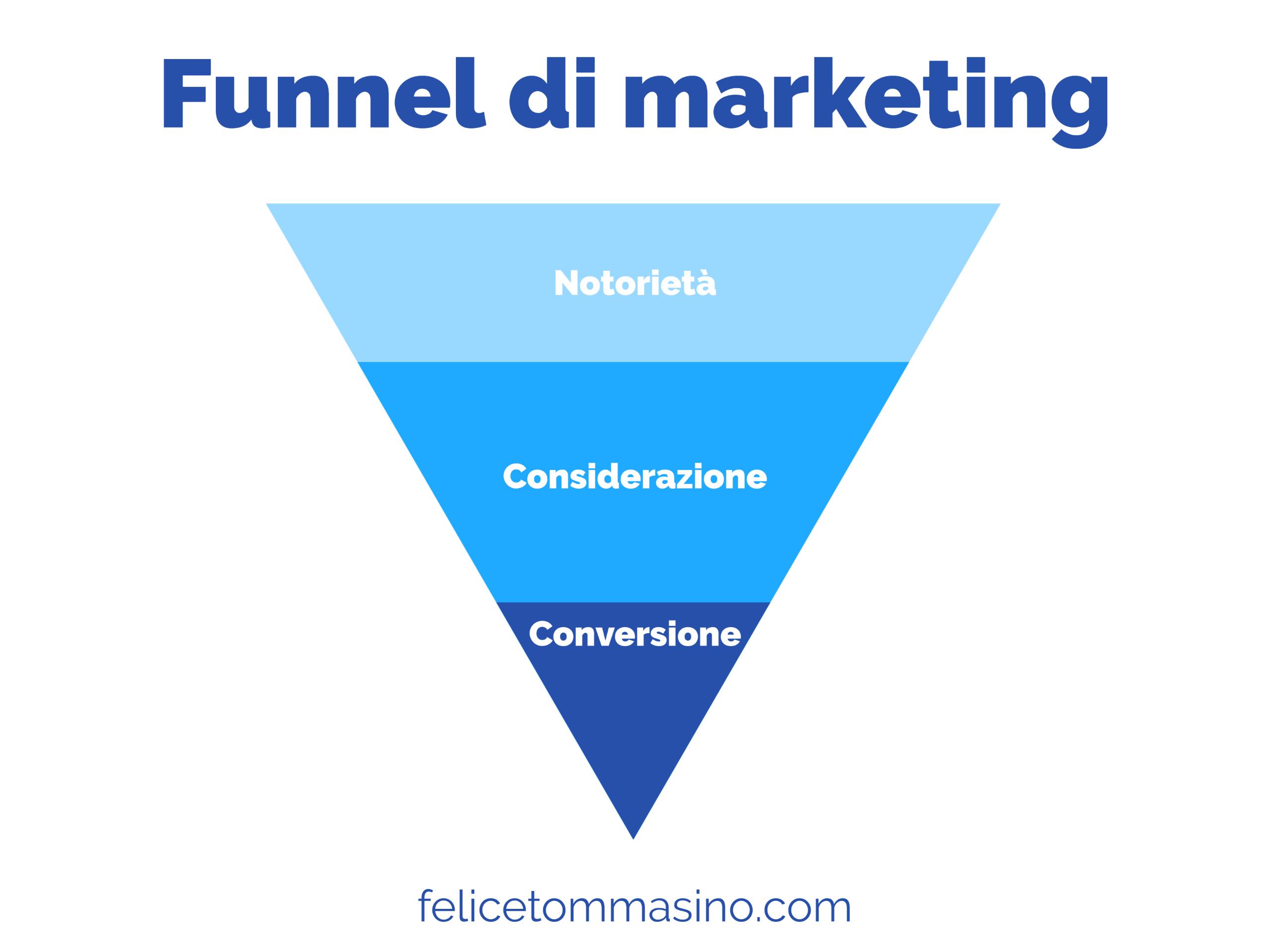 Modello di funnel di marketing o funnel di vendita a tra fasi